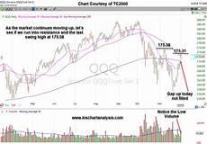 Nasdaq Etf Chart Qqq Nasdaq Etf Stock Chart Dated 12 03 18 Keep It