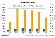 Cash Flow Measures An Analysis Of Williams Partners S Cash Flow Measures