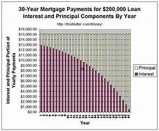 Mortgage Payment Chart Tax Advantages Of Limited Partnerships