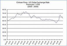 Pesos To Dollars Chart Us Dollar Indexmundi Blog