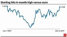Sterling Chart Sterling Climbs To Six Month High Versus Euro After Brexit