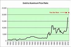 Steel Price Per Pound Chart Current Price Current Price Per Pound Of Steel