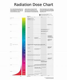 Radiation Scale Chart Radiotherapy Dr Farrah Cancer Center
