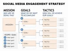 Social Media Strategy Outline Scaling Social Media Using Big Data Yourcmto