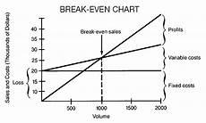 Break Even Analysis Chart Generator Break Even Analysis Barrons Dictionary Allbusiness Com