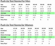 Pull Up Test Chart Average Push Up Standards Dark Iron Fitness