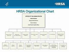 Fqhc Organizational Chart Ppt Hrsa At A Glance Powerpoint Presentation Free