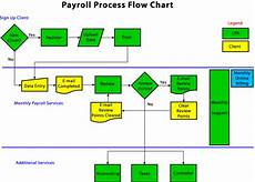 Payroll Flowchart Process Payroll Process Payroll Process Flowchart Example