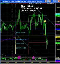 Forex Realtime Charts Forex Trading Live Charts Omosajuze Web Fc2 Com