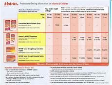 Tylenol Motrin Chart Motrin Ibuprofen Dosing Dr Keith Ramsey Pediatrics