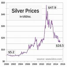 Prices Chart File Silver Price Chart Since 2000 Svg Wikipedia