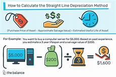Straight Line Method Of Depreciation Straight Line Depreciation Method