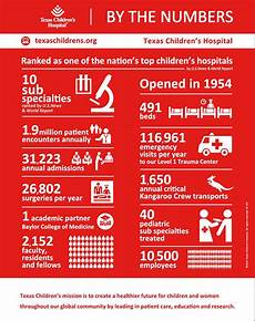 Texas Childrens My Chart By The Numbers Texas Children S Hospital Texas Children