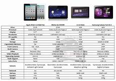 Tablet Features Comparison Chart The Current Crop Of Tablets Fairly Compared The Ipad 2