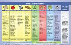 Food Chart For Diabetic Diabetic Food Chart Pdf Best Diet Solutions Program