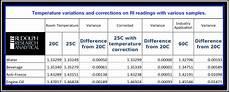 Brix Refractometer Temperature Correction Chart Refractometer Temperature Correction Amp Control