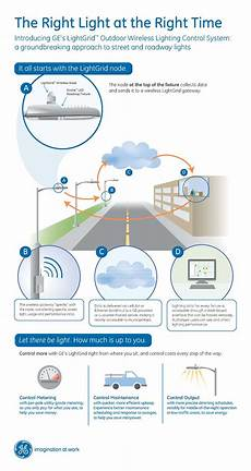 Kaydee Light Control Solutions Ge S Lightgrid Gives Municipalities Smarter Solutions To