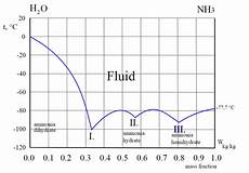 Ammonia Vapour Pressure Chart Thermodynamics Predicting The Vapor Pressure Of Water