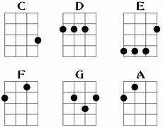 How To Read Chord Charts Ukulele Pin On Music
