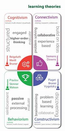 Educational Theorists And Their Theories Chart Learning Theory Chart Digital Learning Solutions