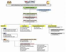 Pemandu Organization Chart Clinical Research Center Crc Hklweb