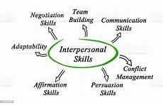 What Is The Definition Of Interpersonal Skills Diagram Of Interpersonal Skills Stock Photo Download