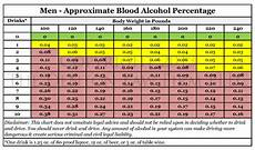 Breathalyzer Chart The Science Behind An Oklahoma Dui The Denton Law Firm