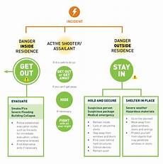Emergency Procedure Flow Chart Fire Amp Life Safety Residence Services University Of Alberta