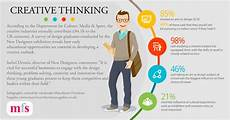 Career Development Articles Creative Thinking Furniture News Magazine