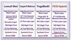 Memory Foam Mattress Size Chart Mattress Comparison Chart With Images Mattress
