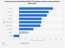 Skin Sale Chart Sales Growth Of The Leading Global Cosmetic Companies