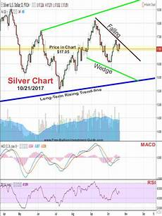 Google Silver Price Chart The Dollar Is Trading In A Negative Pattern Despite Its