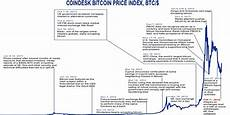 Bitcoin Price History Chart Chart Annotated History Of Bitcoin Business Insider