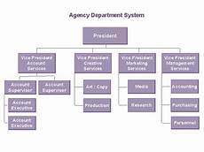 Sample Of Organisation Chart Organizational Chart Wikipedia