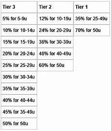 Gtaa Organization Chart Gta 5 Advanced Smuggler S Run Guide Gta Online