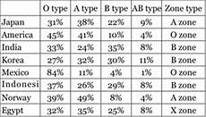 Blood Type Heredity Chart Blood Type Frequencies In Indonesia Rhesus Negative