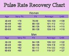 Normal Human Pulse Rate Chart Normal Heart Rate Chart Experts Suggest A Minimum Of