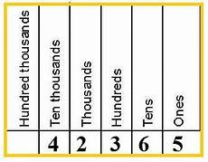 Ten Thousand Number Chart Place Values Ones To Ten Thousands