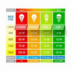 Lumens To Watts Conversion Chart Pdf How Many Lumens Do I Need For Reading Energy Efficient
