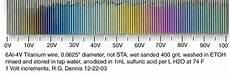 Anodized Titanium Voltage Chart Diy Titanium Anodizing Drop Formerly Massdrop