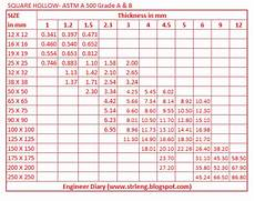 Hss Steel Size Chart Unit Weight Of Square Hollow Astm A 500 Engineer Diary