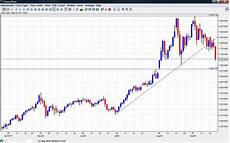 Gold Price Chart Now Gold Prices September 2011 Chart Forex Crunch
