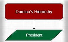 Domino S Pizza Organizational Chart In Malaysia Domino S Structure Hierarchy Archives Hierarchy Structure