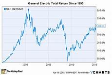 Ge Chart General Electric Used To Be Bigger Than Apple What