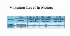 Vibration Magnitude Chart Electrical Standards Lubrication Interval And Vibration