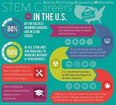 What Are Stem Degrees Code Of Conduct For Nips And Other Stem Associations Home