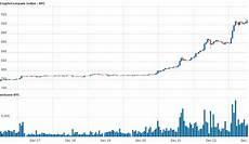 Btc Dollar Chart Bitcoin Hits All Time High 14 Billion Market Cap Now