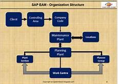 Sap Organizational Structure Organization Structure Of Sap Pm Eam Sap Blogs
