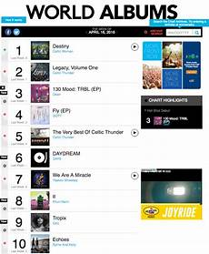 Billboard Classical Albums Chart Got7 And Day6 Represent Jyp On Billboard S World Albums