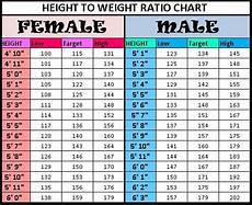 Healthy Height And Weight Chart Height To Weight Chart Weight Charts Weight For Height